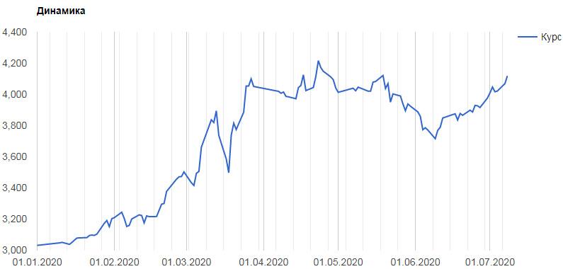 График роста стоимости золота